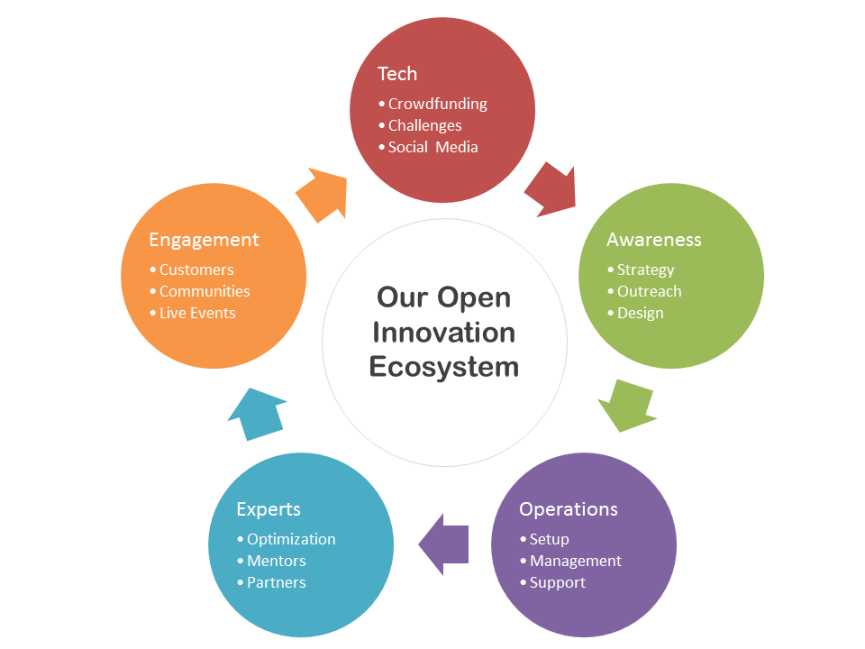 Our Open Innovation Ecosystem