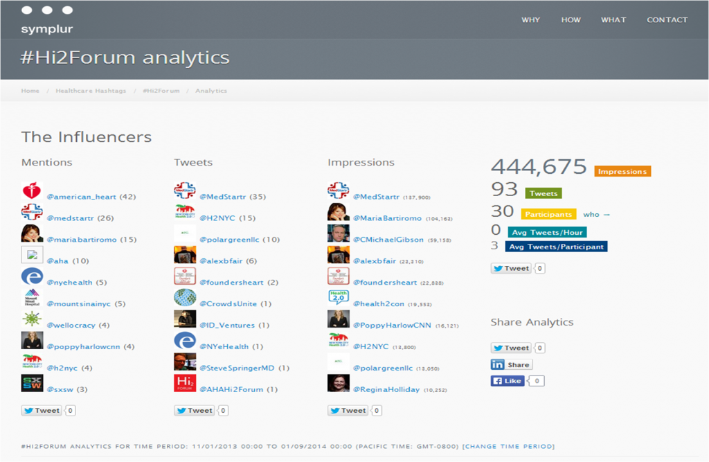 symplur analytics for #Hi2Forum